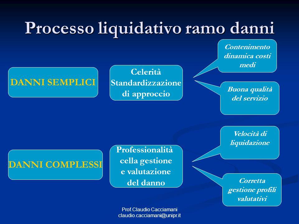 Prof.Claudio Cacciamani claudio.cacciamani@unipr.it Processo liquidativo ramo danni DANNI SEMPLICI Celerità Standardizzazione di approccio Conteniment