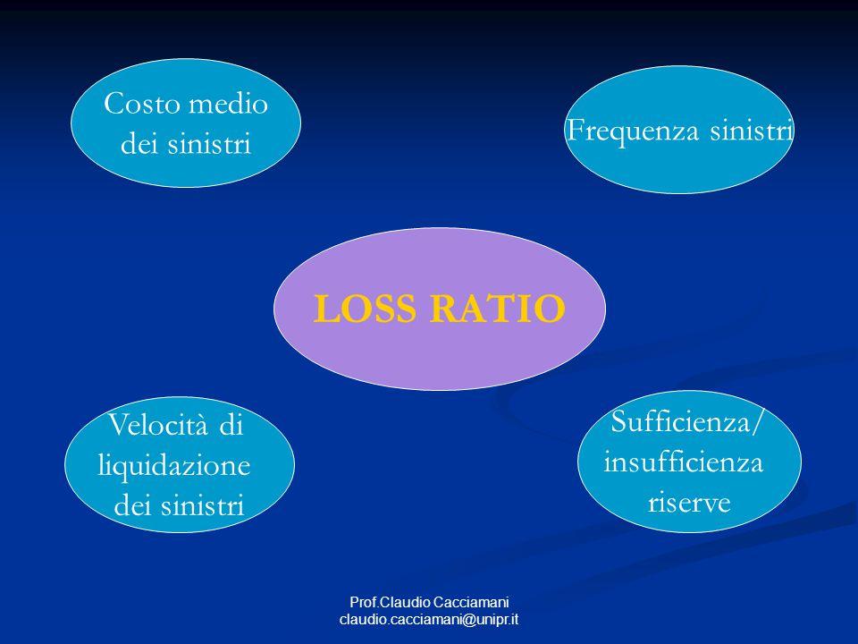 Prof.Claudio Cacciamani claudio.cacciamani@unipr.it LOSS RATIO Frequenza sinistri Costo medio dei sinistri Sufficienza/ insufficienza riserve Velocità di liquidazione dei sinistri