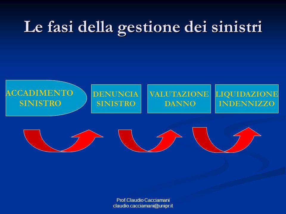 Prof.Claudio Cacciamani claudio.cacciamani@unipr.it Le fasi della gestione dei sinistri ACCADIMENTO SINISTRO DENUNCIA SINISTRO VALUTAZIONE DANNO LIQUIDAZIONE INDENNIZZO