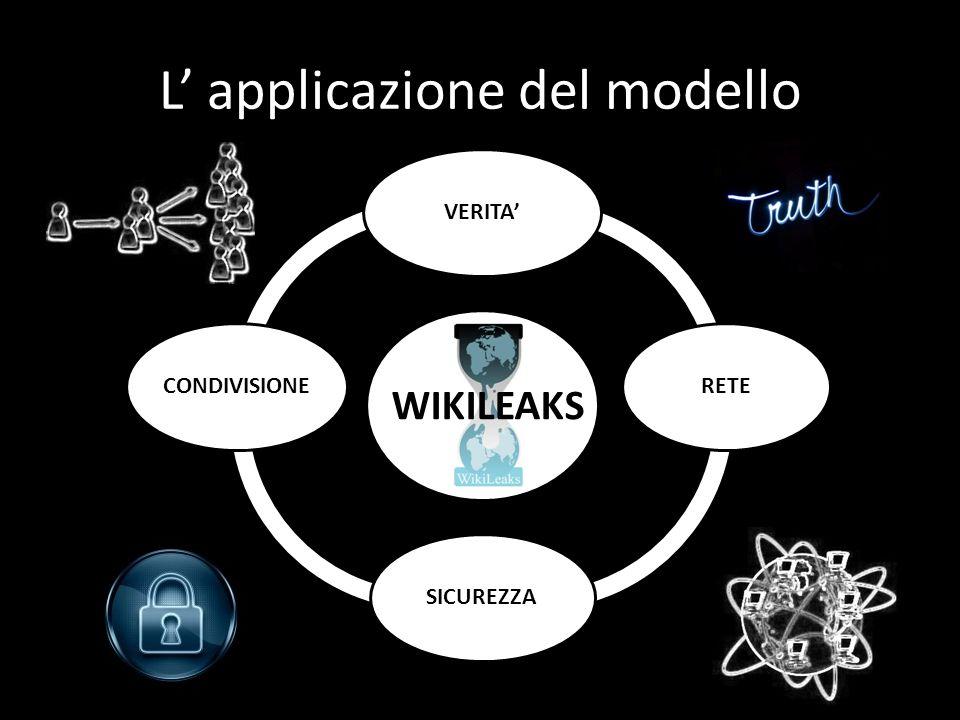 L' applicazione del modello VERITA'RETESICUREZZACONDIVISIONE WIKILEAKS