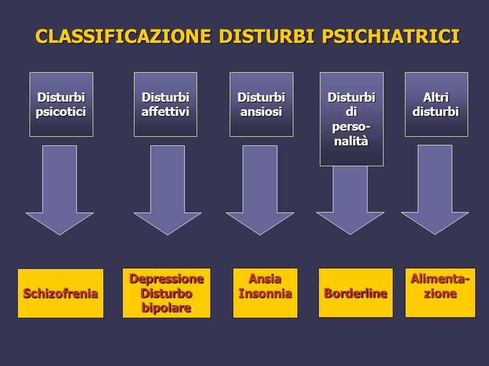 Disturbi psicotici Disturbi ansiosi Disturbi affettivi Schizofrenia DepressioneDisturbobipolareAnsiaInsonnia Disturbi di perso- nalità Borderline Altr