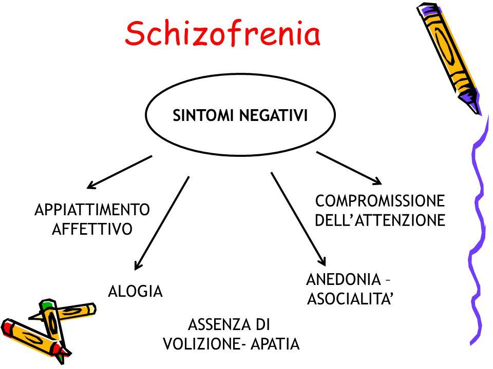 SINTOMI NEGATIVI ALOGIA ANEDONIA – ASOCIALITA' APPIATTIMENTO AFFETTIVO COMPROMISSIONE DELL'ATTENZIONE ASSENZA DI VOLIZIONE- APATIA Schizofrenia