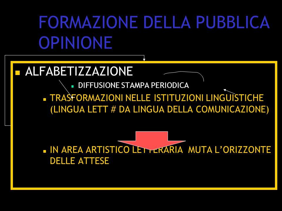 FORMAZIONE DELLA PUBBLICA OPINIONE ALFABETIZZAZIONE DIFFUSIONE STAMPA PERIODICA TRASFORMAZIONI NELLE ISTITUZIONI LINGUISTICHE (LINGUA LETT # DA LINGUA DELLA COMUNICAZIONE) IN AREA ARTISTICO LETTERARIA MUTA L'ORIZZONTE DELLE ATTESE