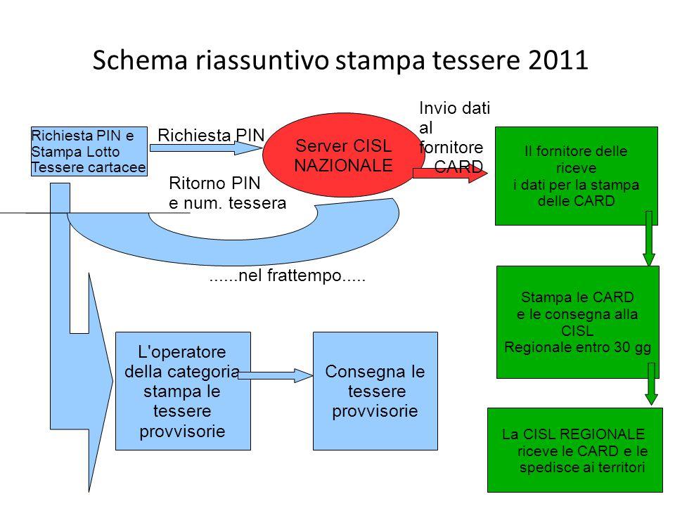 Schema riassuntivo stampa tessere 2011 Richiesta PIN e Stampa Lotto Tessere cartacee Server CISL NAZIONALE Richiesta PIN Ritorno PIN e num.