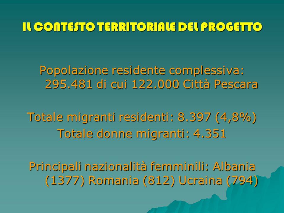 IL CONTESTO TERRITORIALE DEL PROGETTO Popolazione residente complessiva: 295.481 di cui 122.000 Città Pescara Totale migranti residenti: 8.397 (4,8%) Totale donne migranti: 4.351 Principali nazionalità femminili: Albania (1377) Romania (812) Ucraina (794)