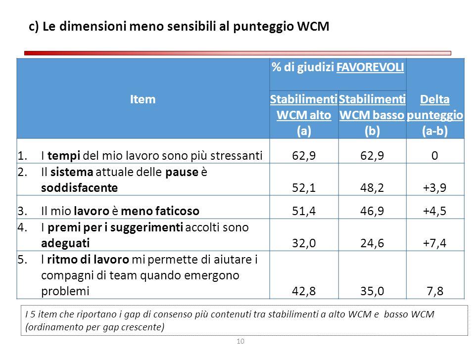 10 c) Le dimensioni meno sensibili al punteggio WCM Item % di giudizi FAVOREVOLI Delta punteggio (a-b) Stabilimenti WCM alto (a) Stabilimenti WCM bass