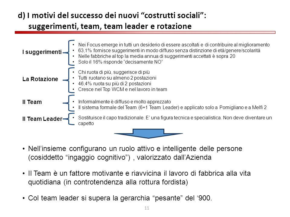 """11 d) I motivi del successo dei nuovi """"costrutti sociali"""": suggerimenti, team, team leader e rotazione I suggerimenti Nei Focus emerge in tutti un des"""