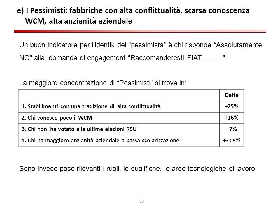 """13 e) I Pessimisti: fabbriche con alta conflittualità, scarsa conoscenza WCM, alta anzianità aziendale Un buon indicatore per l'identik del """"pessimist"""