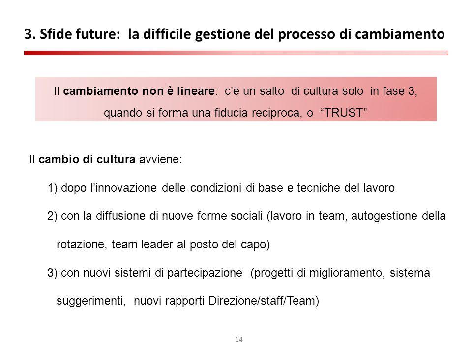 14 3. Sfide future: la difficile gestione del processo di cambiamento Il cambiamento non è lineare: c'è un salto di cultura solo in fase 3, quando si