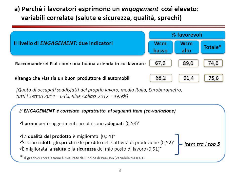 6 a) Perché i lavoratori esprimono un engagement così elevato: variabili correlate (salute e sicurezza, qualità, sprechi) Raccomanderei Fiat come una