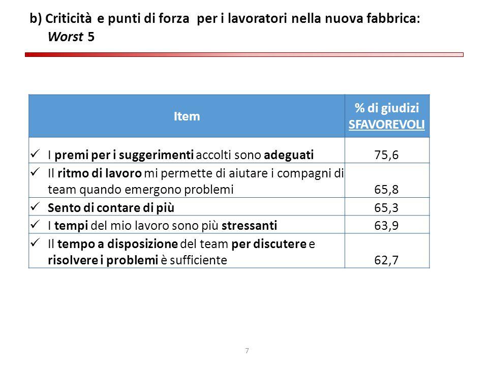 7 b) Criticità e punti di forza per i lavoratori nella nuova fabbrica: Worst 5 Item % di giudizi SFAVOREVOLI I premi per i suggerimenti accolti sono a