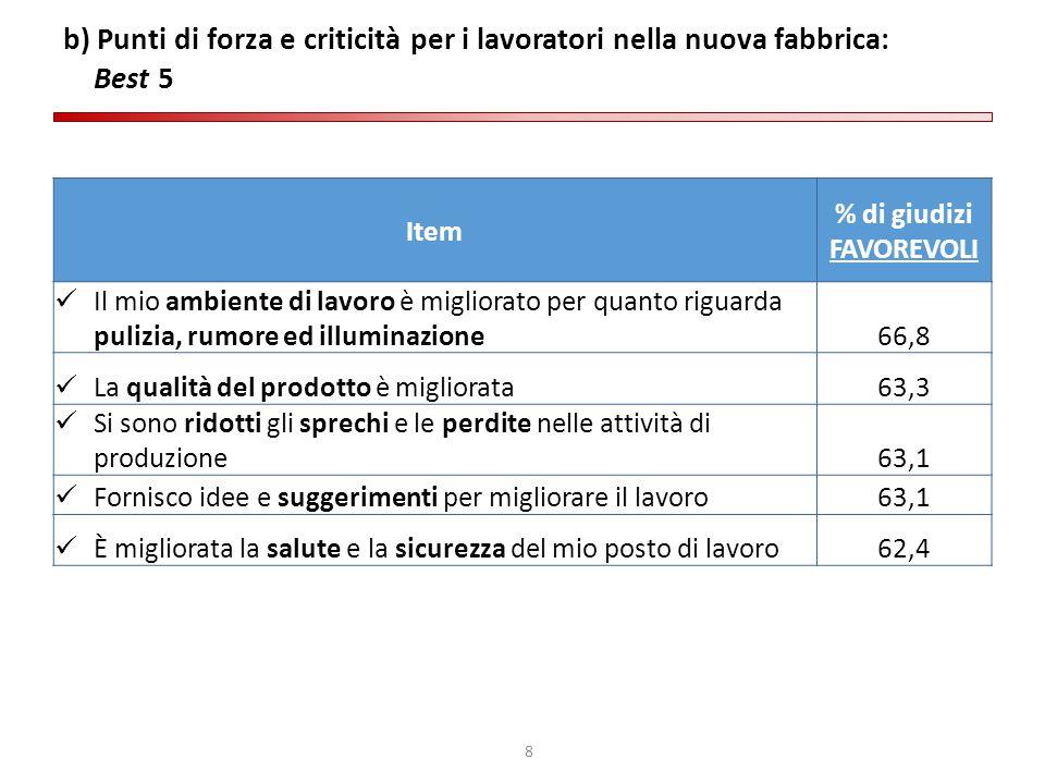 8 b) Punti di forza e criticità per i lavoratori nella nuova fabbrica: Best 5 Item % di giudizi FAVOREVOLI Il mio ambiente di lavoro è migliorato per