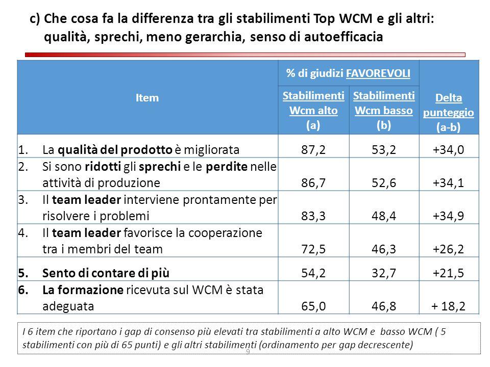 9 c) Che cosa fa la differenza tra gli stabilimenti Top WCM e gli altri: qualità, sprechi, meno gerarchia, senso di autoefficacia Item % di giudizi FA