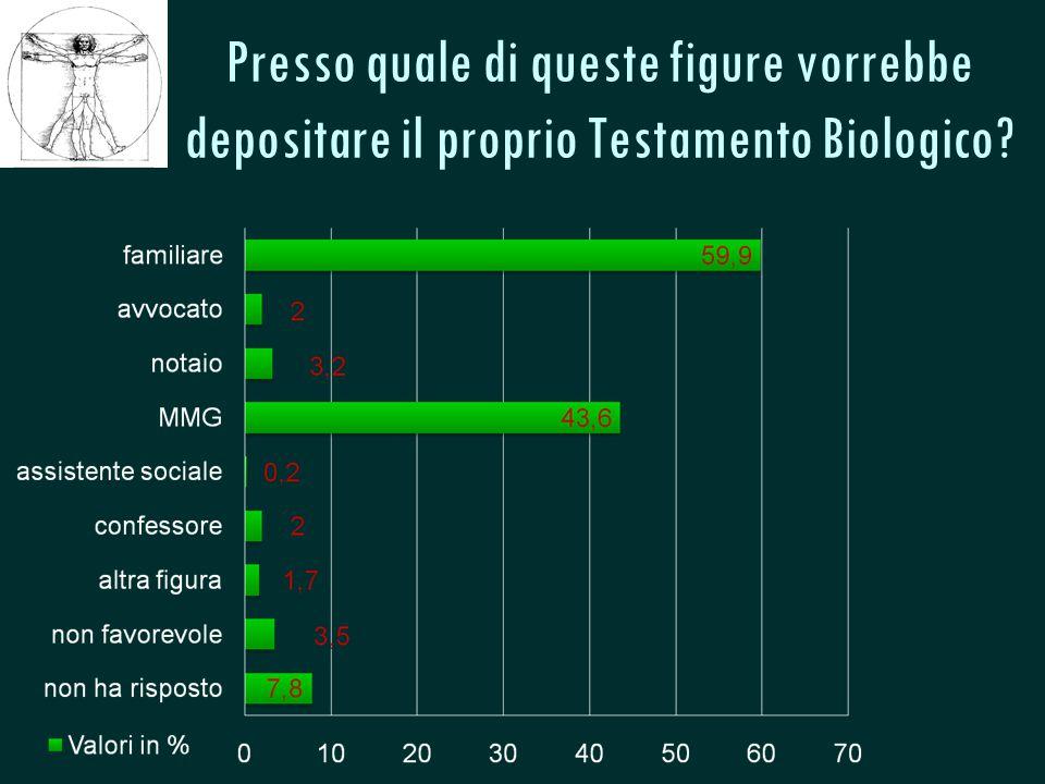 CSeRMEG Presso quale di queste figure vorrebbe depositare il proprio Testamento Biologico