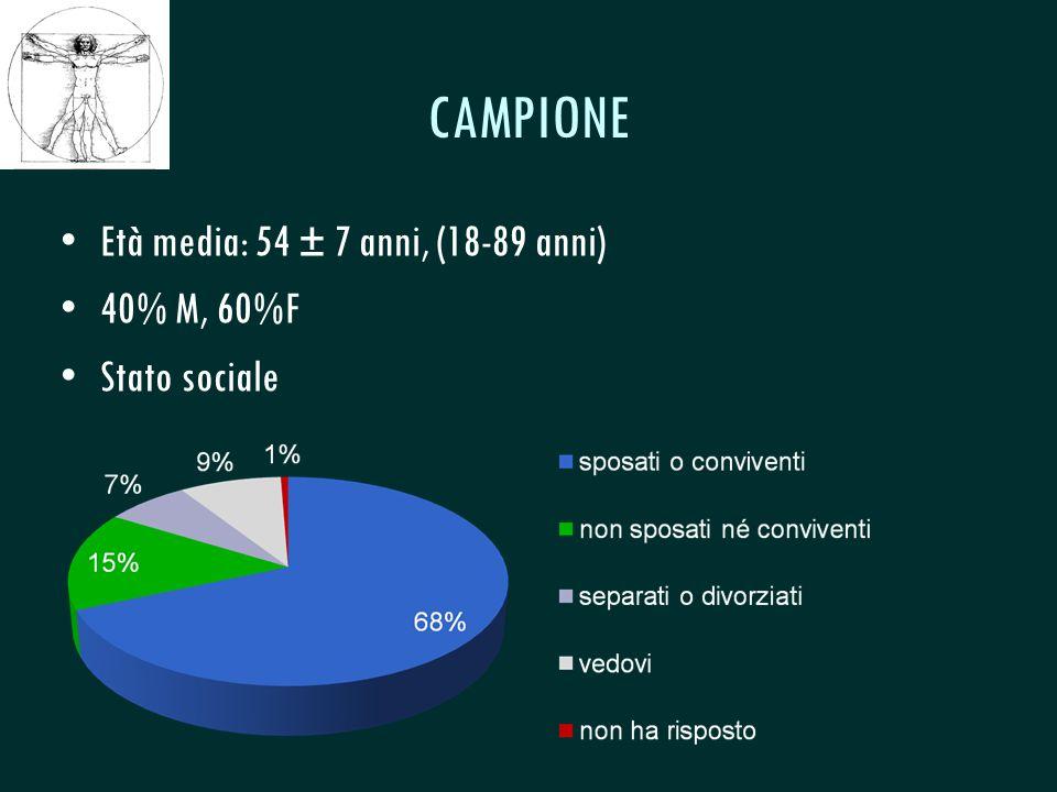CSeRMEG CAMPIONE Età media: 54 ± 7 anni, (18-89 anni) 40% M, 60%F Stato sociale