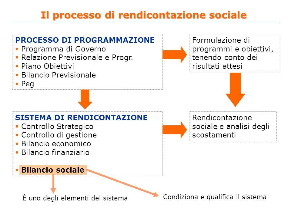 PROCESSO DI PROGRAMMAZIONE  Programma di Governo  Relazione Previsionale e Progr.