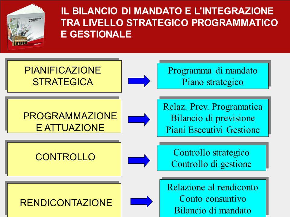 IL BILANCIO DI MANDATO E L'INTEGRAZIONE TRA LIVELLO STRATEGICO PROGRAMMATICO E GESTIONALE PIANIFICAZIONE STRATEGICA PROGRAMMAZIONE E ATTUAZIONE CONTROLLO RENDICONTAZIONE Programma di mandato Piano strategico Programma di mandato Piano strategico Relaz.