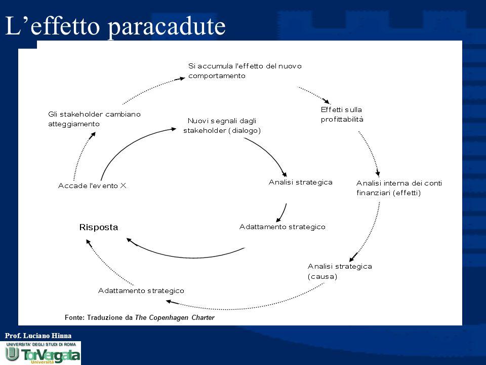 Prof. Luciano Hinna L'effetto paracadute Fonte: Traduzione da The Copenhagen Charter