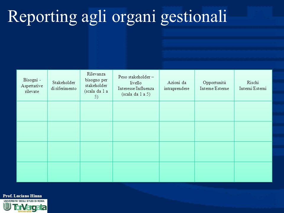 Prof. Luciano Hinna Reporting agli organi gestionali