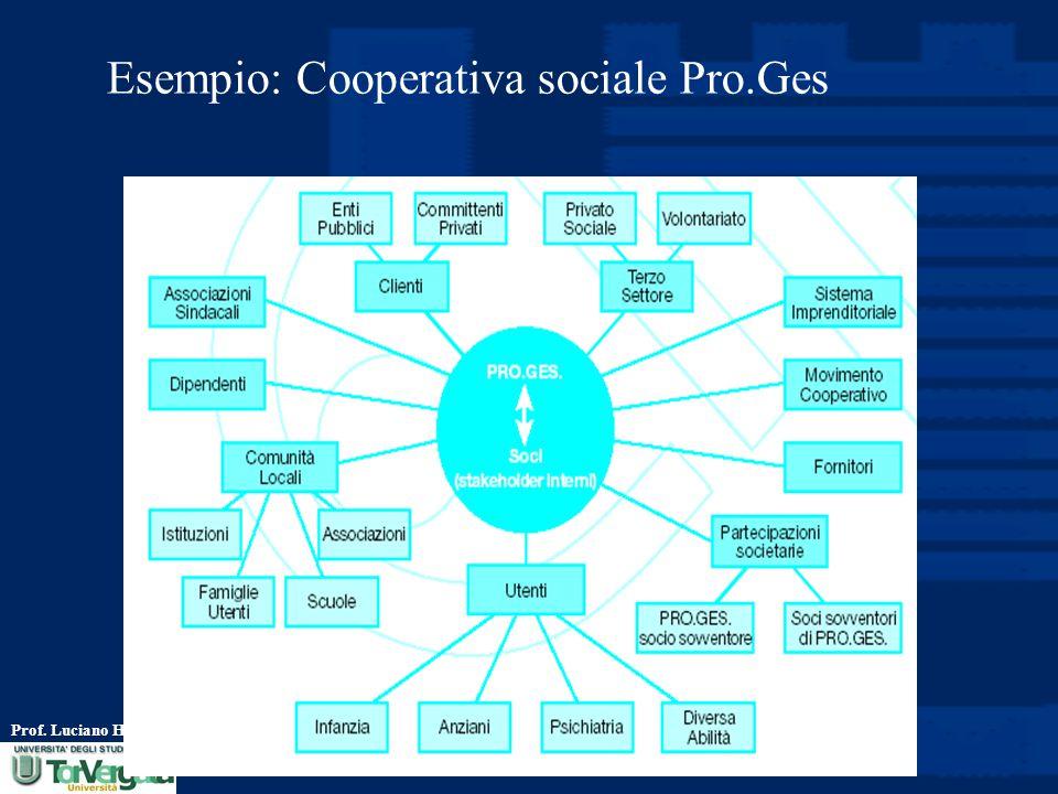 Prof. Luciano Hinna Esempio: Cooperativa sociale Pro.Ges