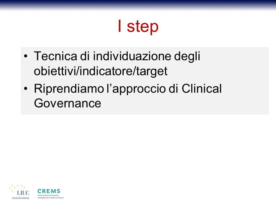 I step Tecnica di individuazione degli obiettivi/indicatore/target Riprendiamo l'approccio di Clinical Governance