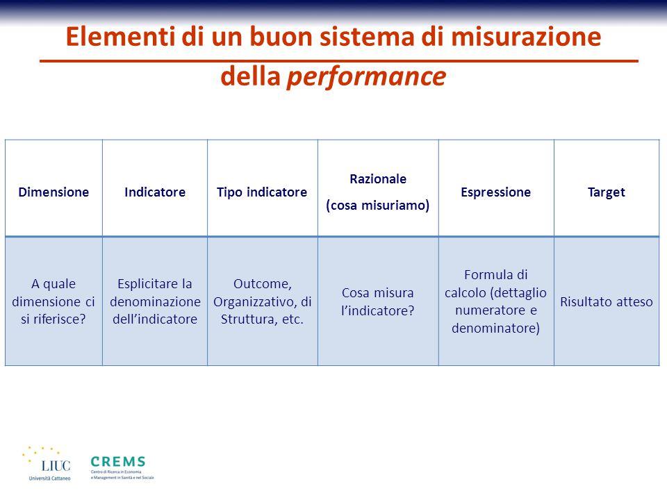 Elementi di un buon sistema di misurazione della performance DimensioneIndicatoreTipo indicatore Razionale (cosa misuriamo) Espressione Target A quale dimensione ci si riferisce.