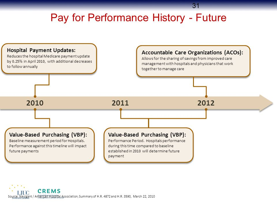 Pay for Performance History - Future 201020112012 Hospital Payment Updates: Reduces the hospital Medicare payment update by 0.25% in April 2010, with additional decreases to follow annually Accountable Care Organizations (ACOs): Allows for the sharing of savings from improved care management with hospitals and physicians that work together to manage care Value-Based Purchasing (VBP): Performance Period.