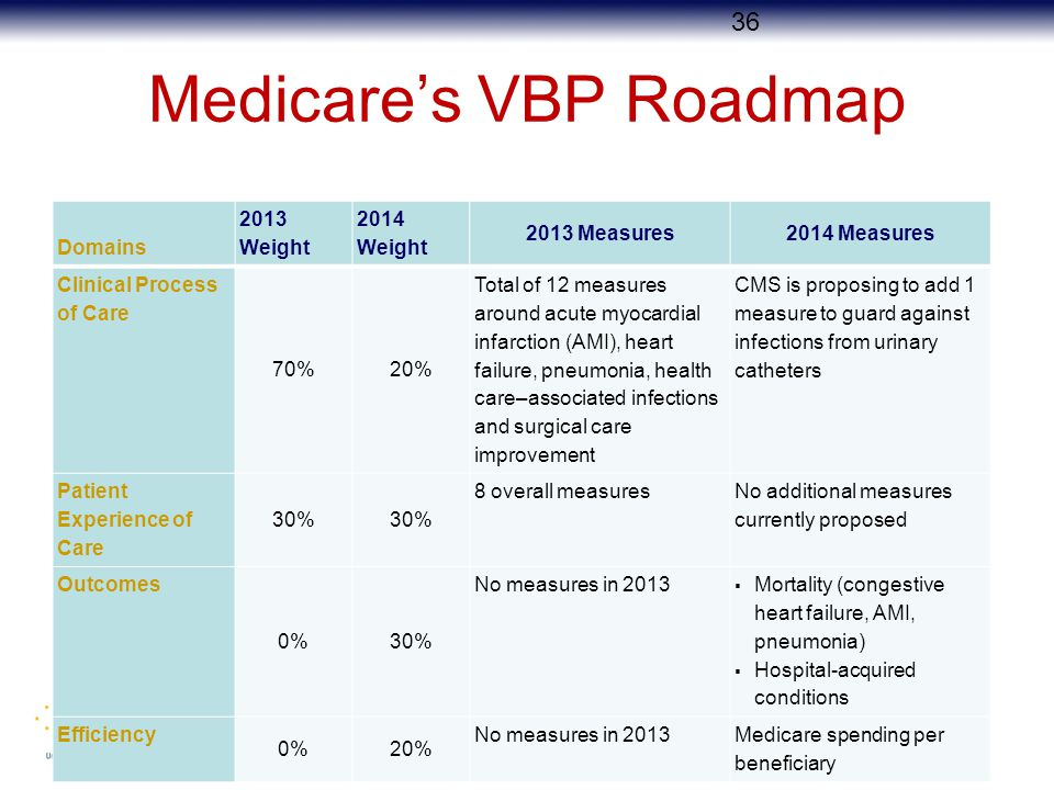 Medicare's VBP Roadmap Domains 2013 Weight 2014 Weight 2013 Measures2014 Measures Clinical Process of Care 70%20% Total of 12 measures around acute myocardial infarction (AMI), heart failure, pneumonia, health care–associated infections and surgical care improvement CMS is proposing to add 1 measure to guard against infections from urinary catheters Patient Experience of Care 30% 8 overall measures No additional measures currently proposed Outcomes 0%30% No measures in 2013  Mortality (congestive heart failure, AMI, pneumonia)  Hospital-acquired conditions Efficiency 0%20% No measures in 2013Medicare spending per beneficiary 36