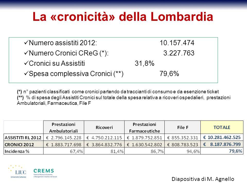 Numero assistiti 2012: 10.157.474 Numero Cronici CReG (*): 3.227.763 Cronici su Assistiti31,8% Spesa complessiva Cronici (**)79,6% La «cronicità» della Lombardia (*) n° pazienti classificati come cronici partendo da traccianti di consumo e da esenzione ticket (**) % di spesa degli Assistiti Cronici sul totale della spesa relativa a ricoveri ospedalieri, prestazioni Ambulatoriali, Farmaceutica, File F Diapositiva di M.