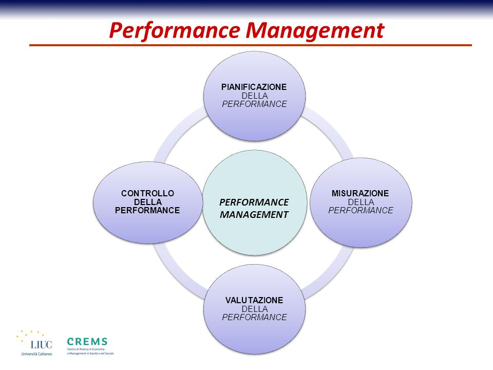 Performance Management PERFORMANCE MANAGEMENT PIANIFICAZIONE DELLA PERFORMANCE MISURAZIONE DELLA PERFORMANCE VALUTAZIONE DELLA PERFORMANCE CONTROLLO DELLA PERFORMANCE