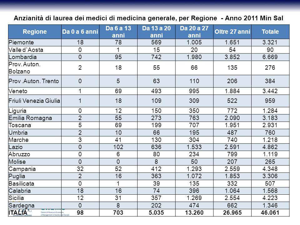 Anzianità di laurea dei medici di medicina generale, per Regione - Anno 2011 Min Sal RegioneDa 0 a 6 anni Da 6 a 13 anni Da 13 a 20 anni Da 20 a 27 anni Oltre 27 anniTotale Piemonte18785691.0051.6513.321 Valle d`Aosta0115205490 Lombardia0957421.9803.8526.669 Prov.