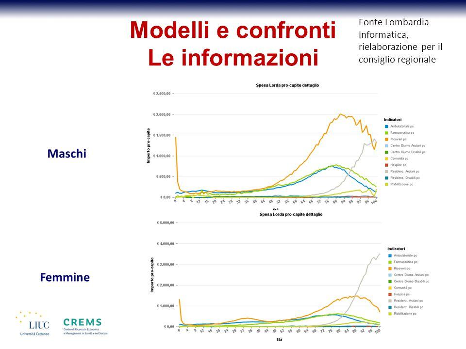Modelli e confronti Le informazioni Fonte Lombardia Informatica, rielaborazione per il consiglio regionale