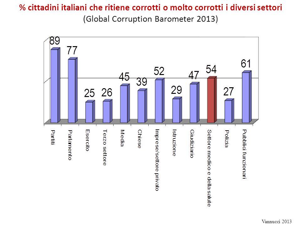 % cittadini italiani che ritiene corrotti o molto corrotti i diversi settori (Global Corruption Barometer 2013) Vannucci 2013