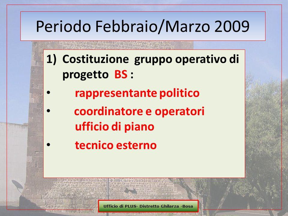 Ufficio di PLUS- Distretto Ghilarza -Bosa 12 Periodo Febbraio/Marzo 2009 1) Costituzione gruppo operativo di progetto BS : rappresentante politico coo