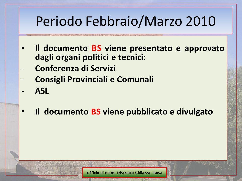 Ufficio di PLUS- Distretto Ghilarza -Bosa 20 Periodo Febbraio/Marzo 2010 Il documento BS viene presentato e approvato dagli organi politici e tecnici: