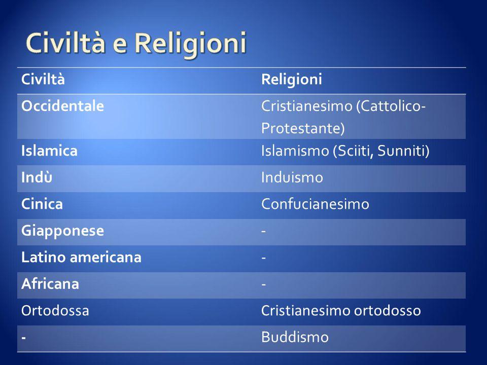 CiviltàReligioni Occidentale Cristianesimo (Cattolico- Protestante) IslamicaIslamismo (Sciiti, Sunniti) IndùInduismo CinicaConfucianesimo Giapponese - Latino americana- Africana- OrtodossaCristianesimo ortodosso -Buddismo