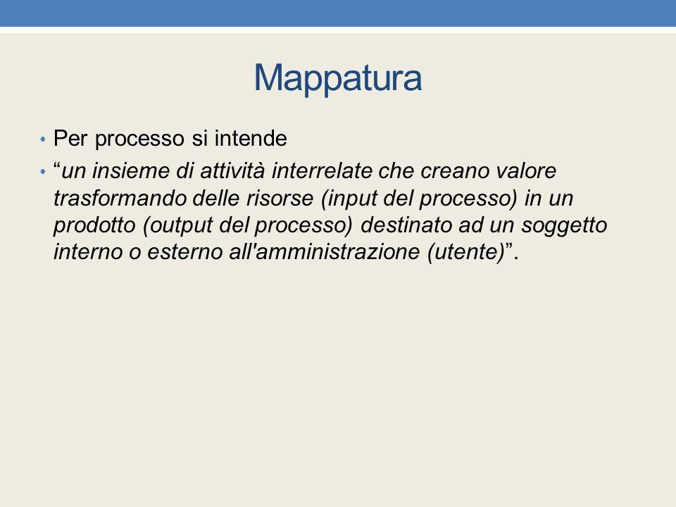 """Mappatura Per processo si intende """"un insieme di attività interrelate che creano valore trasformando delle risorse (input del processo) in un prodotto"""