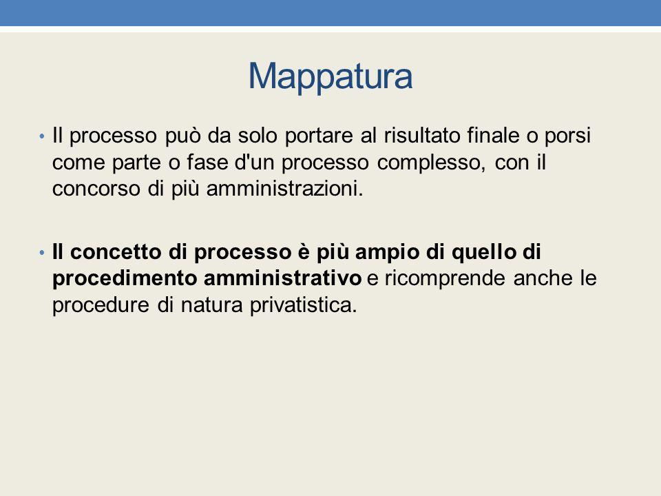 Mappatura Il processo può da solo portare al risultato finale o porsi come parte o fase d'un processo complesso, con il concorso di più amministrazion