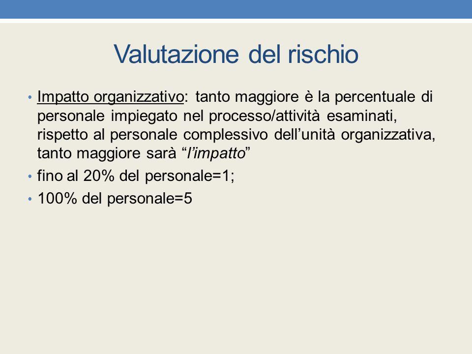 Valutazione del rischio Impatto organizzativo: tanto maggiore è la percentuale di personale impiegato nel processo/attività esaminati, rispetto al per
