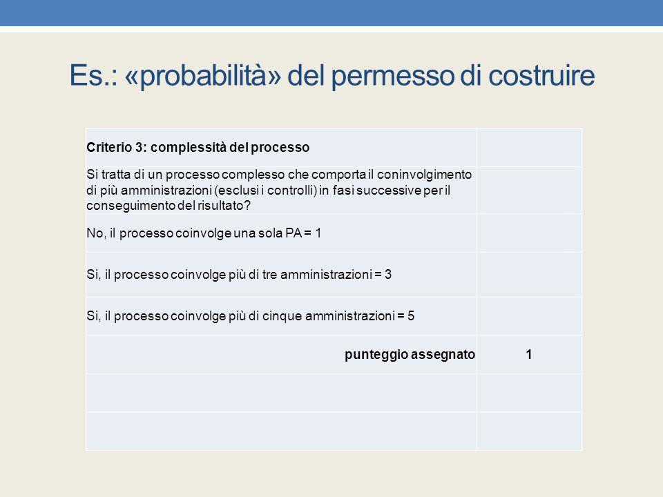 Es.: «probabilità» del permesso di costruire Criterio 3: complessità del processo Si tratta di un processo complesso che comporta il coninvolgimento d