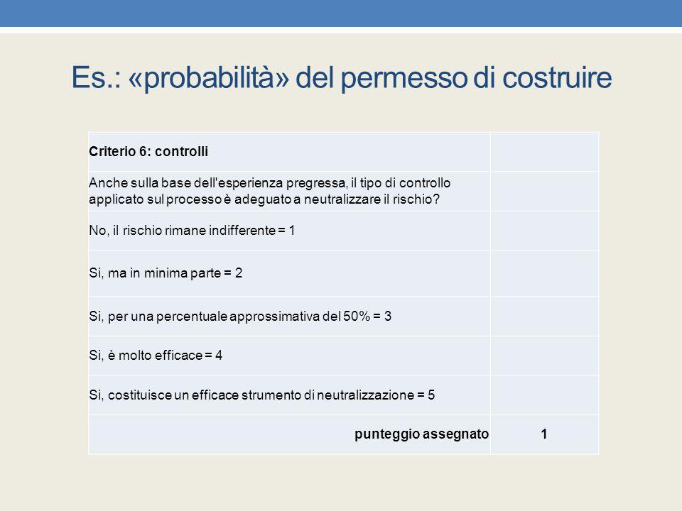 Es.: «probabilità» del permesso di costruire Criterio 6: controlli Anche sulla base dell'esperienza pregressa, il tipo di controllo applicato sul proc