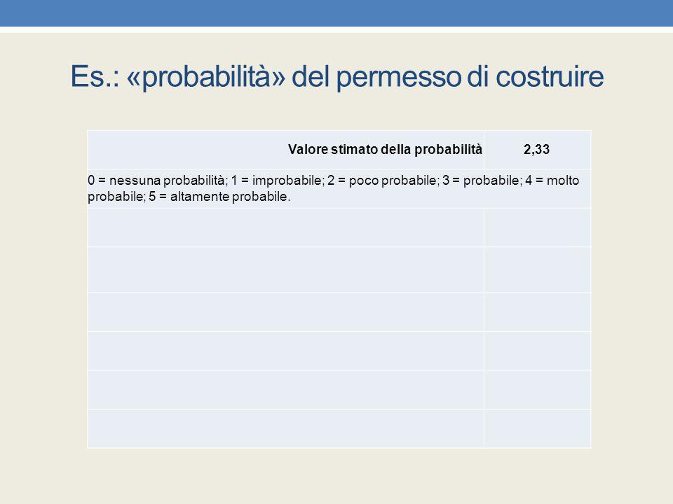 Es.: «probabilità» del permesso di costruire Valore stimato della probabilità2,33 0 = nessuna probabilità; 1 = improbabile; 2 = poco probabile; 3 = pr