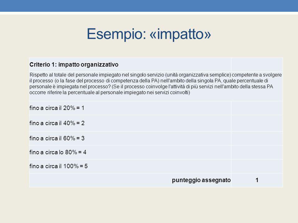 Esempio: «impatto» Criterio 1: impatto organizzativo Rispetto al totale del personale impiegato nel singolo servizio (unità organizzativa semplice) co