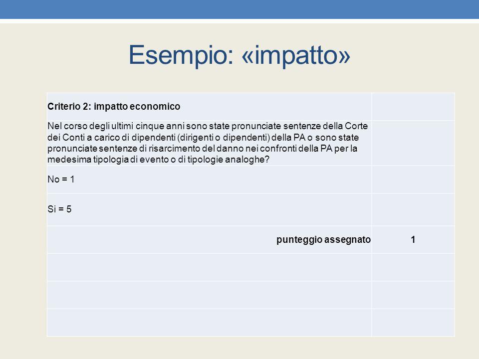 Esempio: «impatto» Criterio 2: impatto economico Nel corso degli ultimi cinque anni sono state pronunciate sentenze della Corte dei Conti a carico di