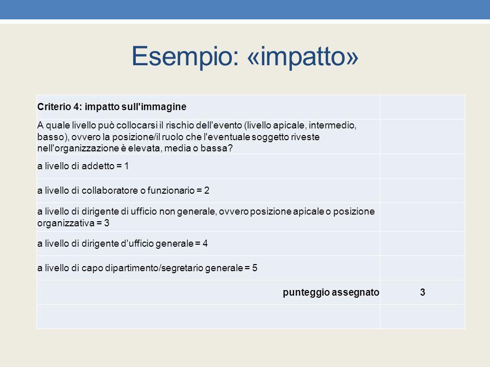 Esempio: «impatto» Criterio 4: impatto sull'immagine A quale livello può collocarsi il rischio dell'evento (livello apicale, intermedio, basso), ovver