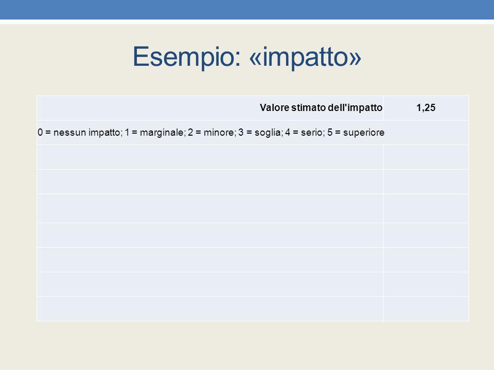 Esempio: «impatto» Valore stimato dell'impatto1,25 0 = nessun impatto; 1 = marginale; 2 = minore; 3 = soglia; 4 = serio; 5 = superiore