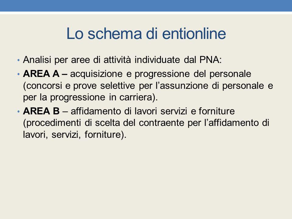 Lo schema di entionline Analisi per aree di attività individuate dal PNA: AREA A – acquisizione e progressione del personale (concorsi e prove seletti