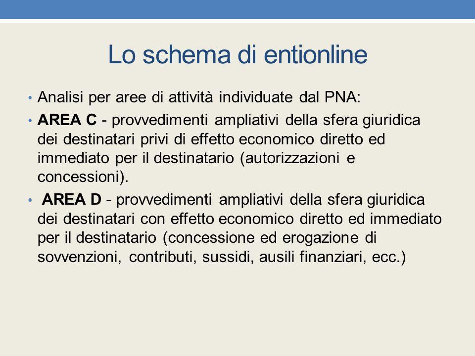 Lo schema di entionline Analisi per aree di attività individuate dal PNA: AREA C - provvedimenti ampliativi della sfera giuridica dei destinatari priv