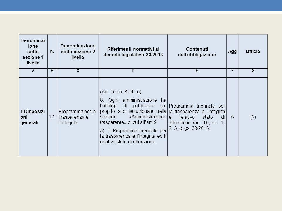 Denominaz ione sotto- sezione 1 livello n. Denominazione sotto-sezione 2 livello Riferimenti normativi al decreto legislativo 33/2013 Contenuti dell'o