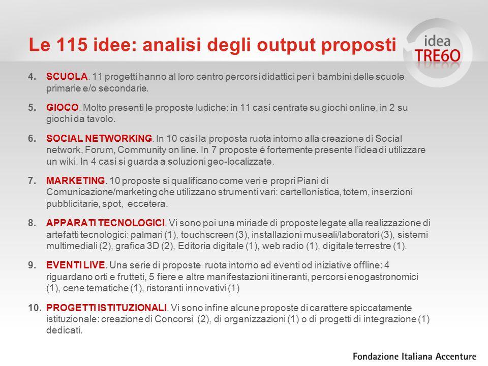 Le 115 idee: analisi degli output proposti 4.SCUOLA. 11 progetti hanno al loro centro percorsi didattici per i bambini delle scuole primarie e/o secon
